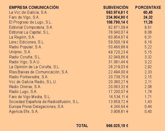 Subvencións medios de comunciación Vicepresidencia da Xunta de Galicia